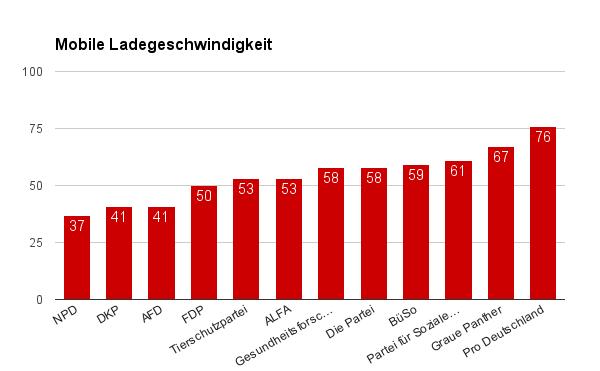 Seitengeschwindigkeit von Websites anderer politischer Parteien Berlin (Mobile) 2016