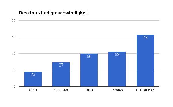 Seitengeschwindigkeit Parteienwebsites Berlin 2016