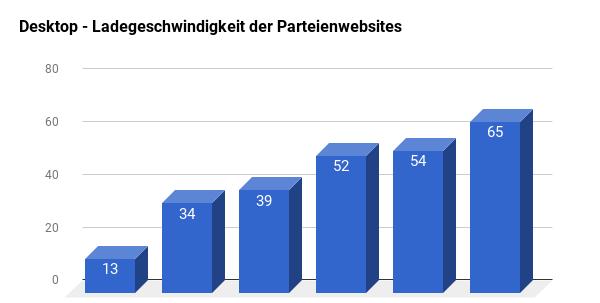 Übersicht zum Ranking von Parteienwebsites mit Blick auf die Geschwindigkeit