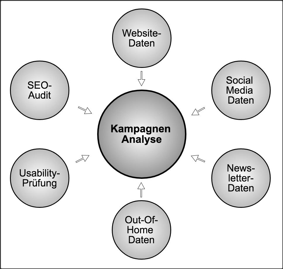Grafik zu Analysen von politischen Kampagnen