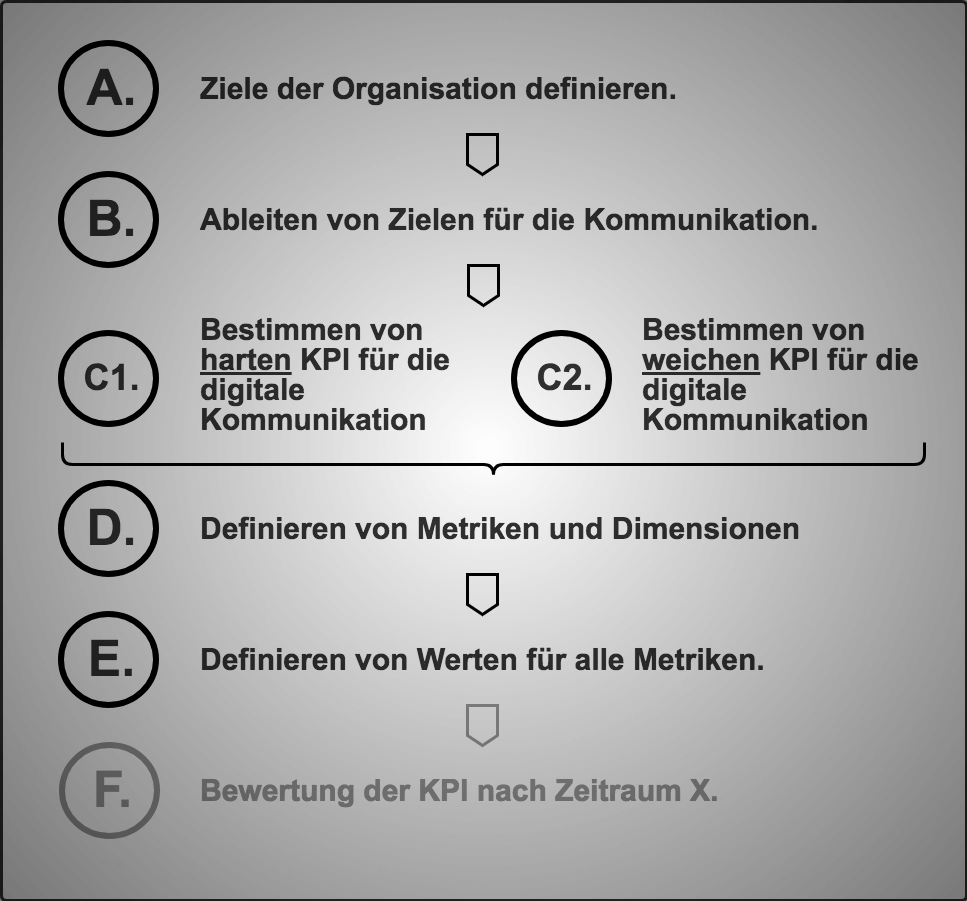 KPI-Entwicklung in Digital Public Affairs (Grafik)