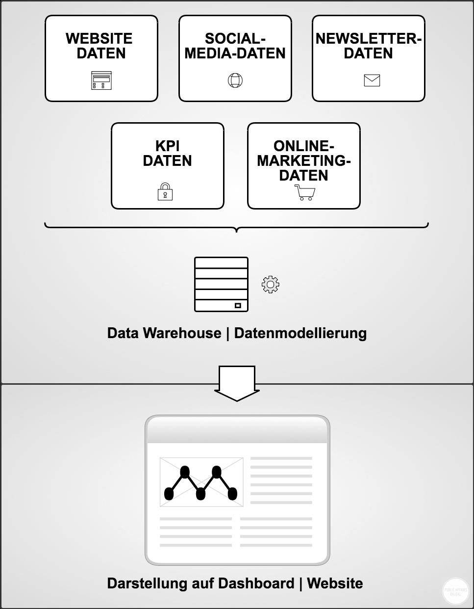 Grafik zu Reporting Automatisierung